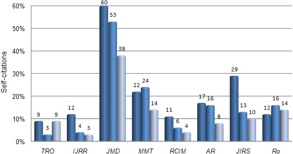 Proportion of journal self-citations (2006 to 2008)